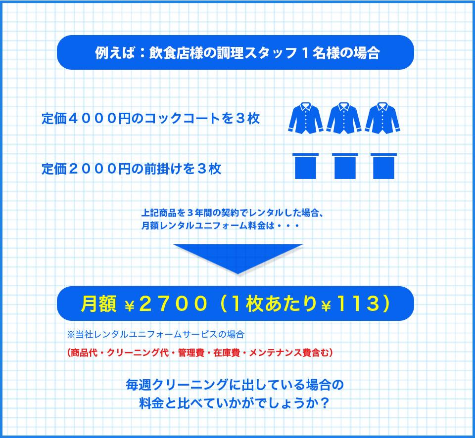 例えば:飲食店様の調理スタッフ1名様の場合、定価4000円のコックコートを3枚、定価2000円の前掛けを3枚、上記商品を3年間の契約でレンタルした場合、月額レンタルユニフォーム料金は…月額 ¥2700(1枚あたり¥113) ※当社レンタルユニフォームサービスの場合(商品代・クリーニング代・管理費・在庫費・メンテナンス費含む)、毎週クリーニングに出している場合の料金と比べていかがでしょうか?