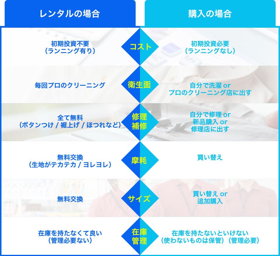 レンタルの場合と購入の場合の比較